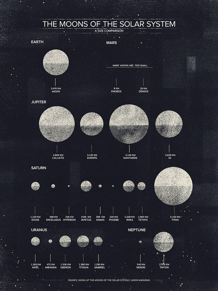 an essay on the moons of the solar system Developing a method to remember the order of planets vocabulary:   uranus has 27 moons (as of 2016) and is surrounded by a system of nine rings.