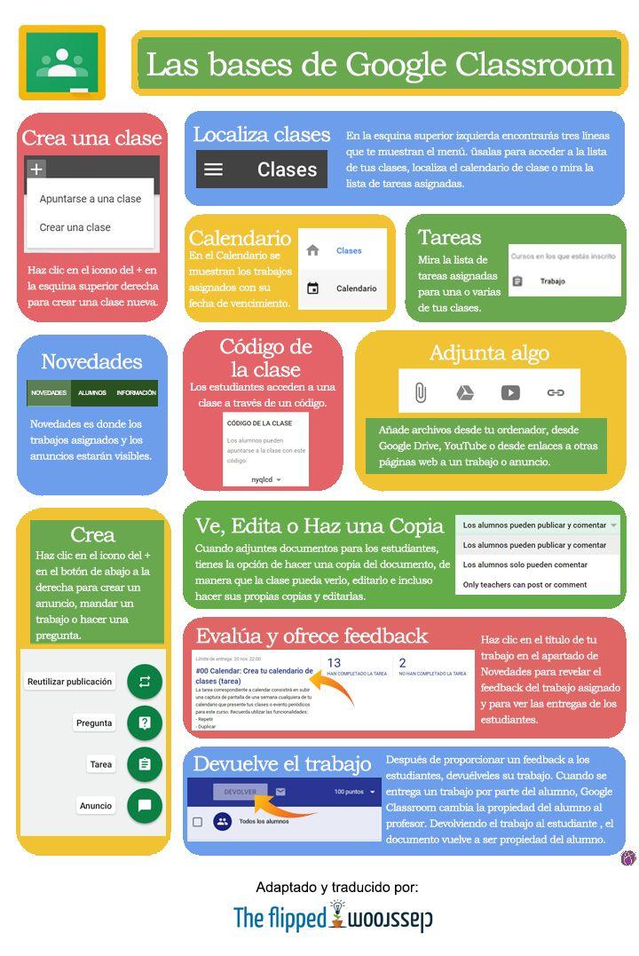 Las bases de Google Classroom