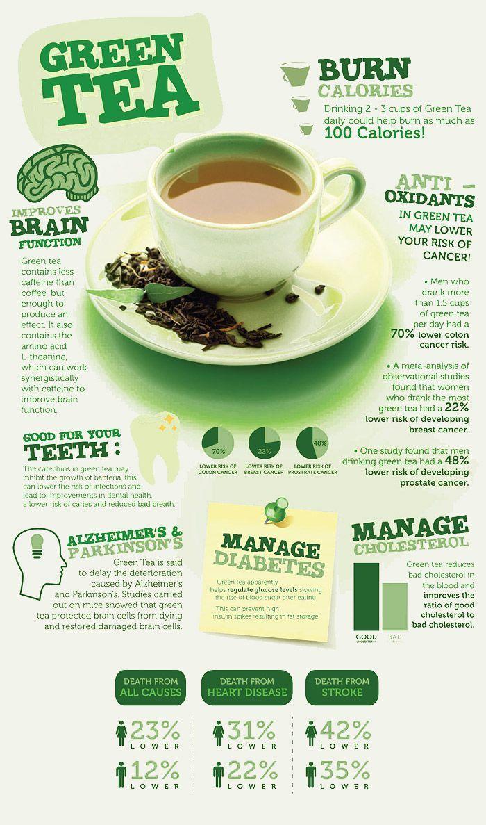 c60d19c800f Green Tea for weight loss. Green tea benefits ...