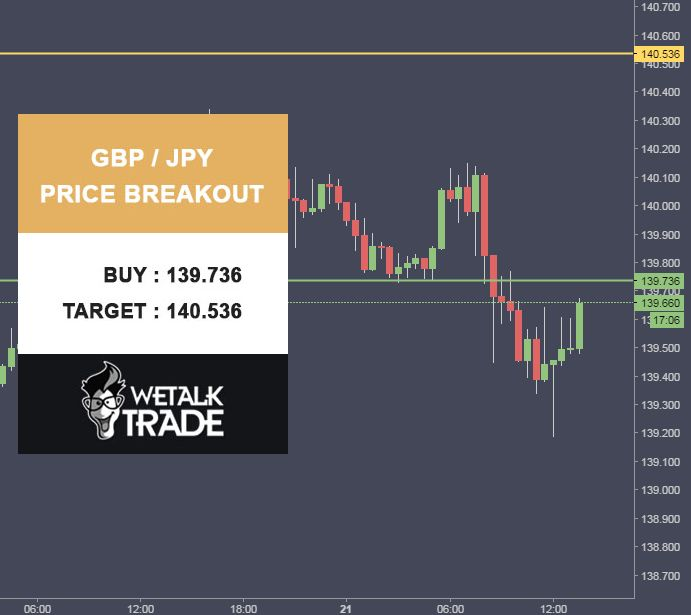 GBP/JPY Price Breakout. Buy : 139.736 Target : 140.536 Stop Loss : 139.336 #Wetalktrade #Forex #Trading #ForexSignals
