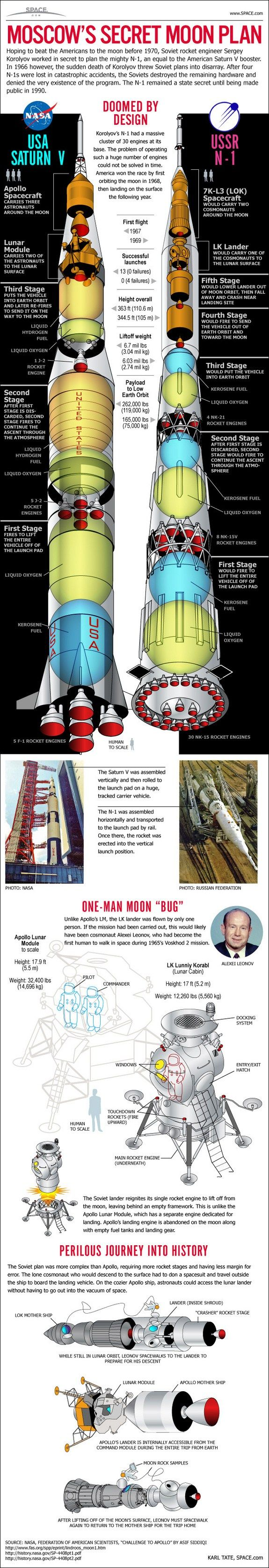 While the Soviet Union may not have reached the Moon back at the height of the Cold War, they were certainly working on it. Here, meet the N-1, the brainchild of engineer Sergey Korolyov. The rocket and its four failed launchesremained a state secret for decades. Source Space.com: All about our solar system, outer space...  Read more  →