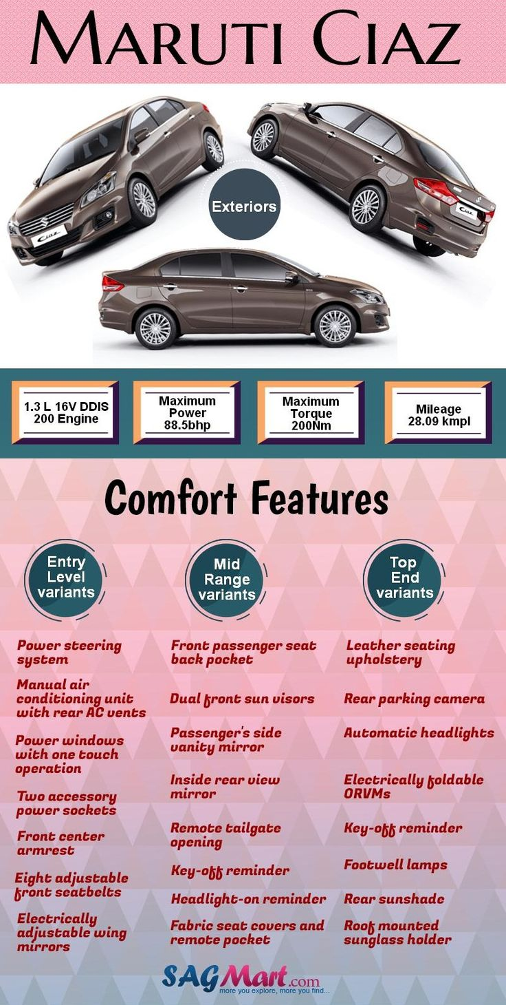Maruti the very famous automobile company in india launched ciaz with hybrid version this car has arrived in 5 latest variants ciaz offers mileage of that