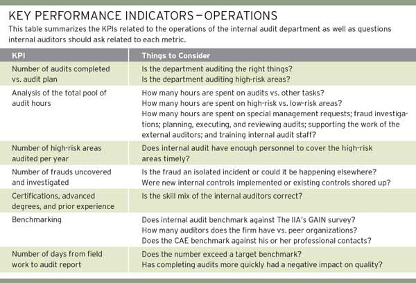 performance targets for director of internal audit - - Yahoo Image Search Results