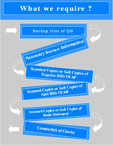 download management of professionals