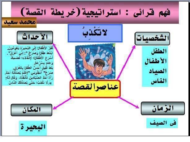 هام جدا بعض قواعد اللغة العربية Arabic Language Grammar Language