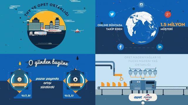 Client: Opet Animation & SFX: Sercan Altıntaş Illustration: Ezgi Çınarlı  www.sercanaltintas.com www.buyukayi.com