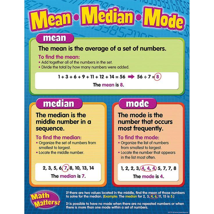 MEAN / MEDIAN / MODE CHART