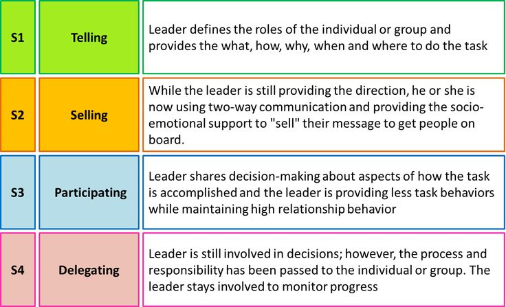 situational leadership - Google Search