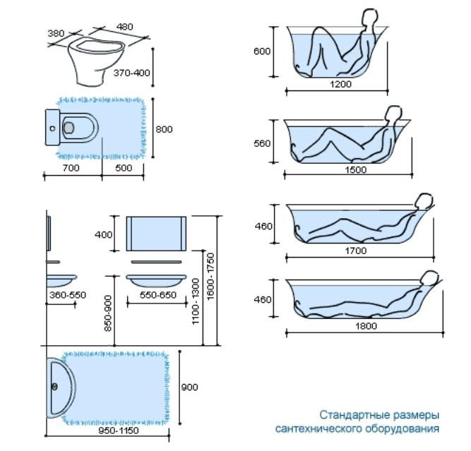 Bathroom Planning Guide Into The Most Suitable Dim…