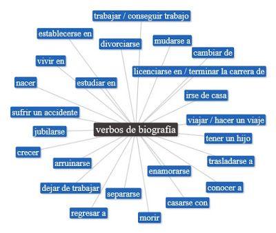 Recursos Para Presentar Una Biografia Ejemplo De Biografia Biografía Verbos