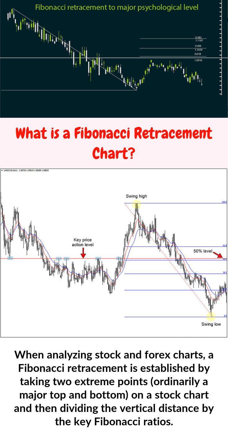 When Analyzing Stock And Forex Charts A Fibonacci