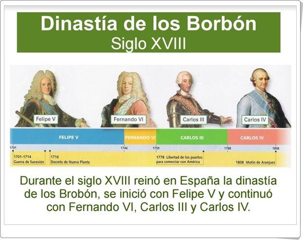 La Dinastía de los Borbón en el siglo XVIII (Presentación de Historia de Primaria)