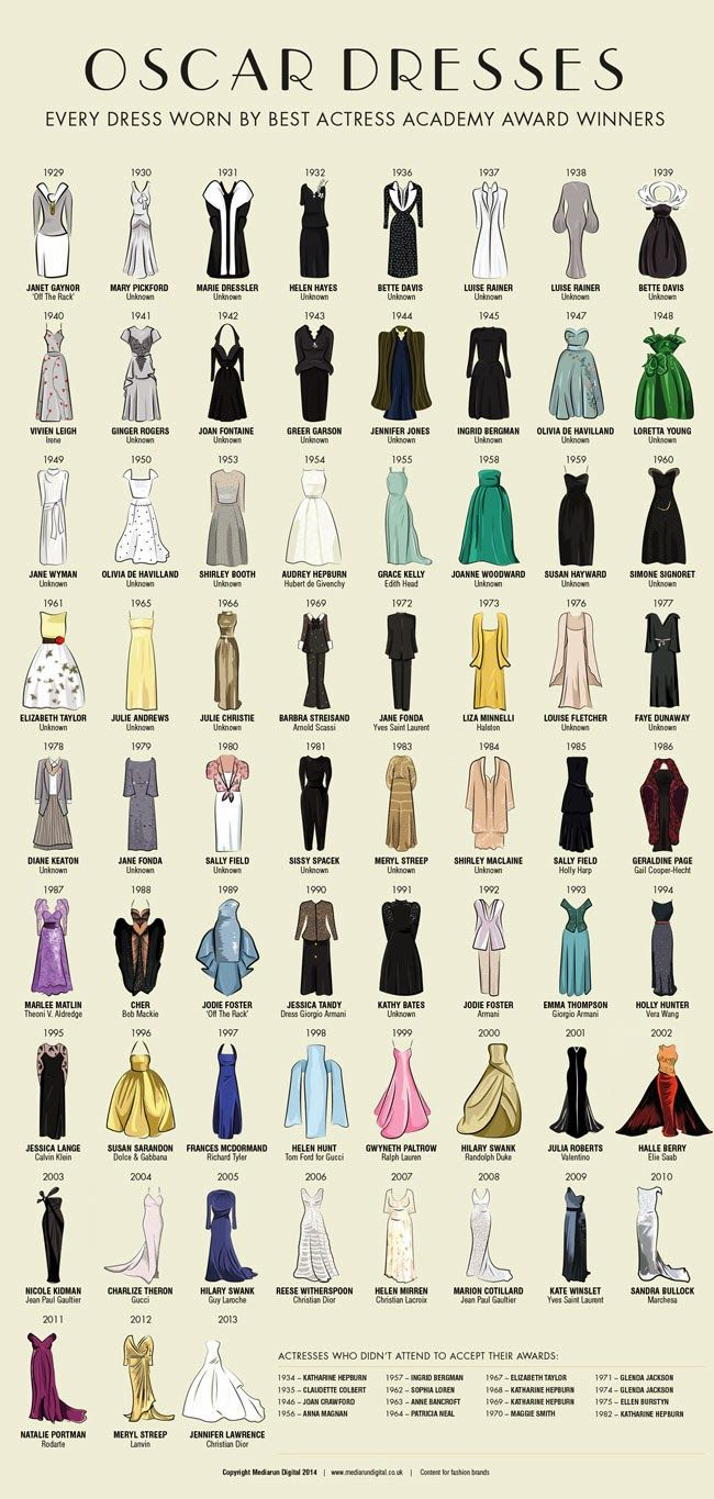 Choco Toujours: And Best Dressed Oscar goes to… 1929 to 2013 Best Actress dres…