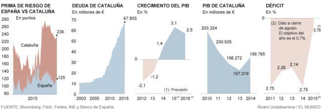 Situación de la economía catalana