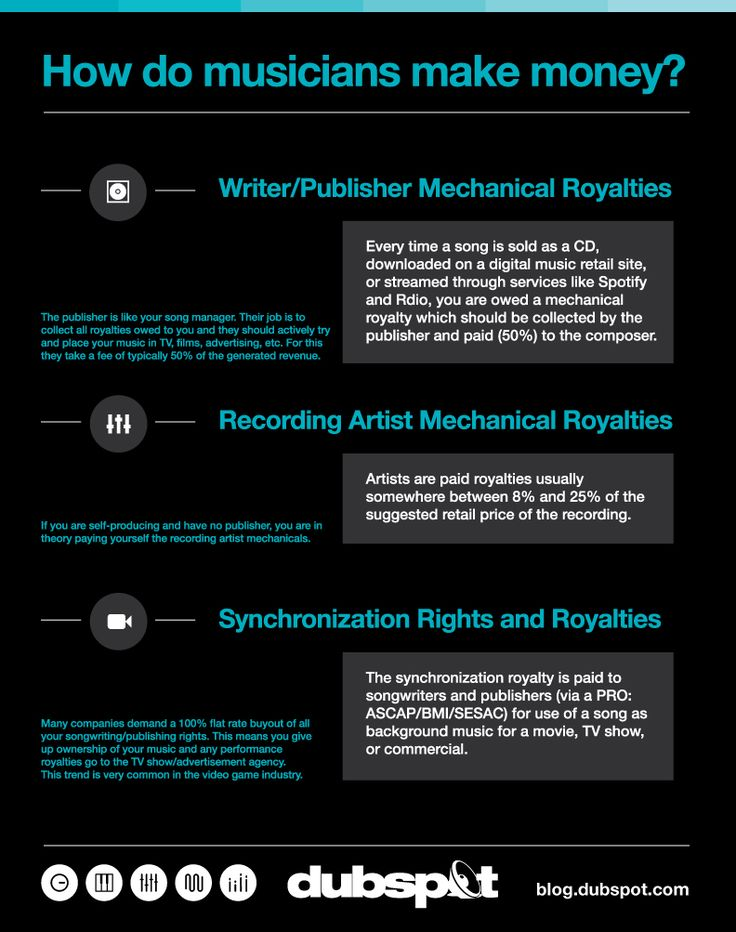 Understanding Music Royalties Pt. 2: Mechanicals, Publishing and Sync