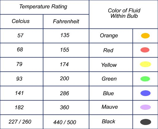 Sprinkler Head Temperatures Color Chart Fire