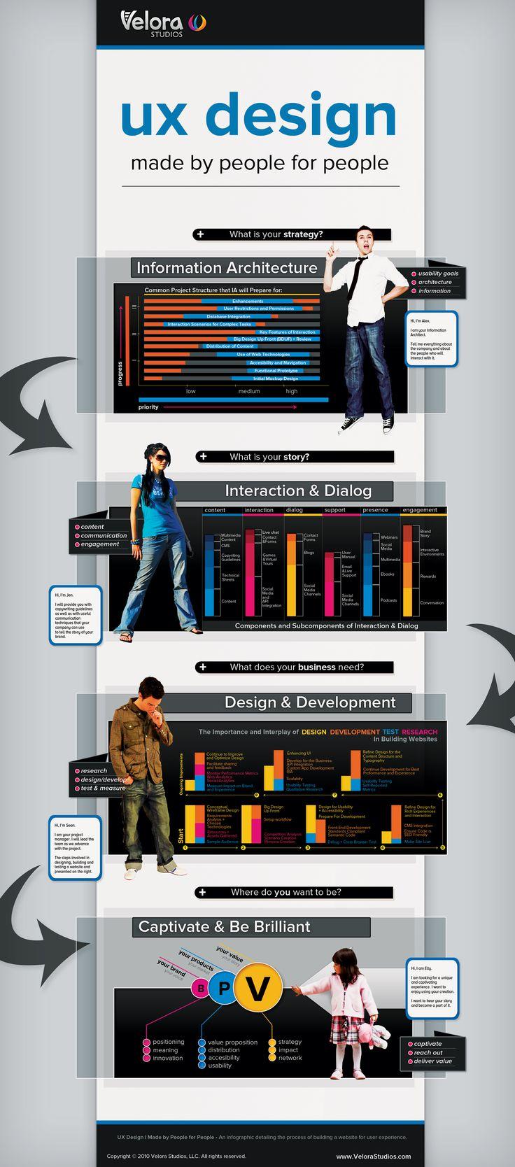 Una de las infografias mas completas que me he topado: Usabilidad en el diseño #infografia #infographic #design