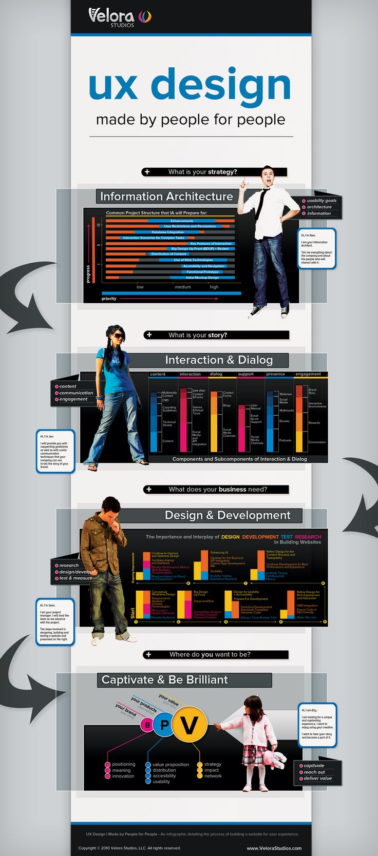 velora studios infographic