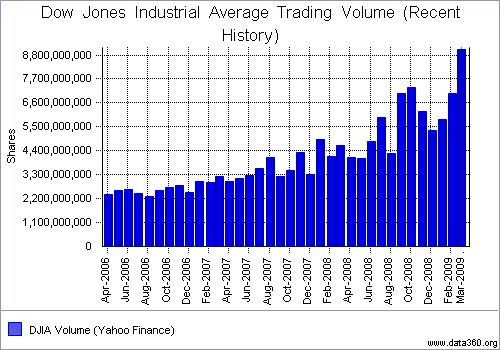 What Is The Dow Jones Trading At