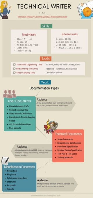 Technical Writer - Skills, Tools and Nature of Work (Infographic) : technicalwriting