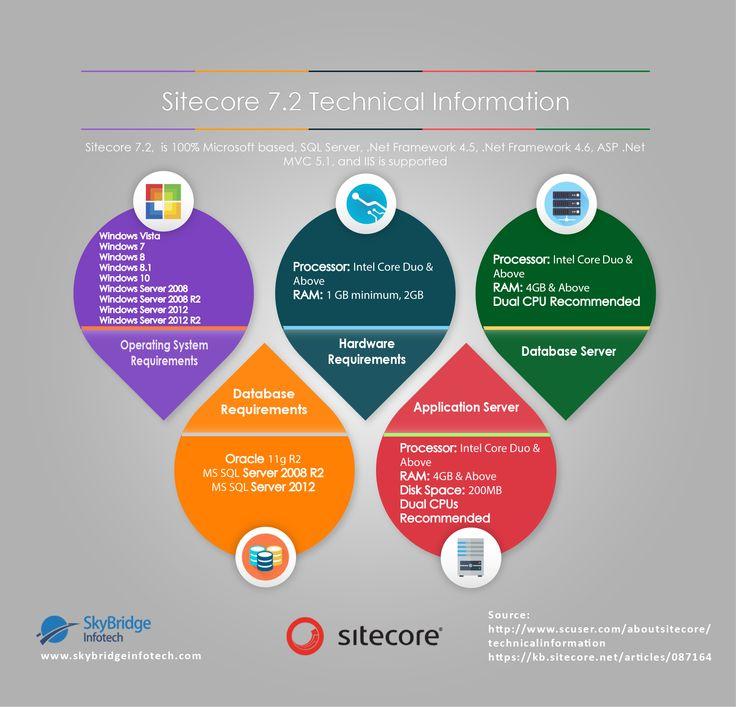 Sitecore 7.2 Technical Information