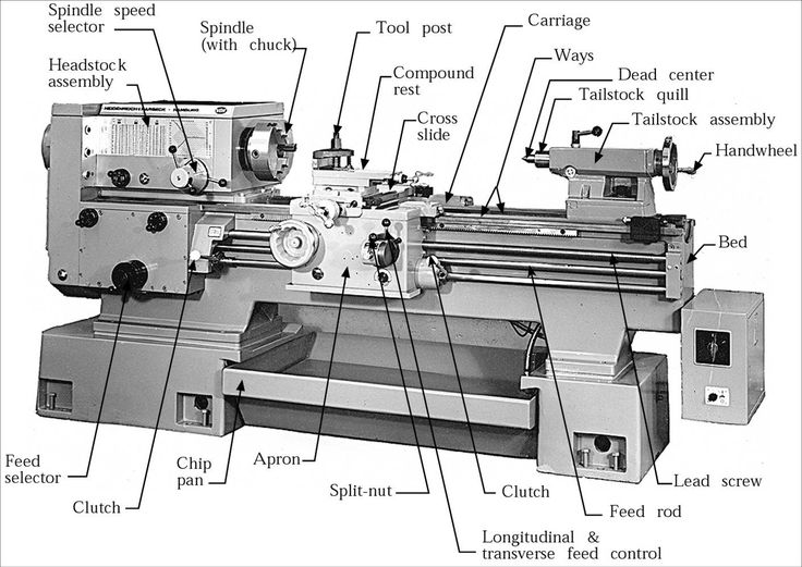 TURRET LATHE  This is one of the type of lathe , which is used for the metal cutting process. Description from mechanicalmetro.blogspot.com. I searched for this on bing.com/images