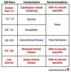 Normal ABI ranges from 1.0 — 1.4 Pressure is normally higher in the ankle than the arm. Values above 1.4 suggest a noncompressible calcified vessel. In diabetic or elderly patients, the limb vessels may be fibrotic or calcified. In this case, the vessel may be resistant to collapse by the blood pressure cuff, and a signal may be heard at high cuff pressures. The persistence of a signal at a high pressure in these individuals results in an artifactually elevated blood pressure va