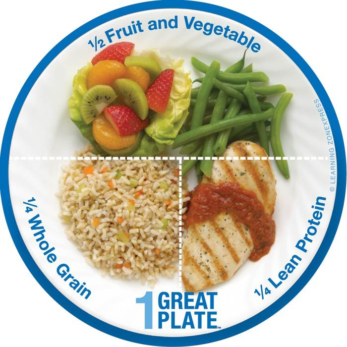 12 best images about healthy plate on pinterest portion