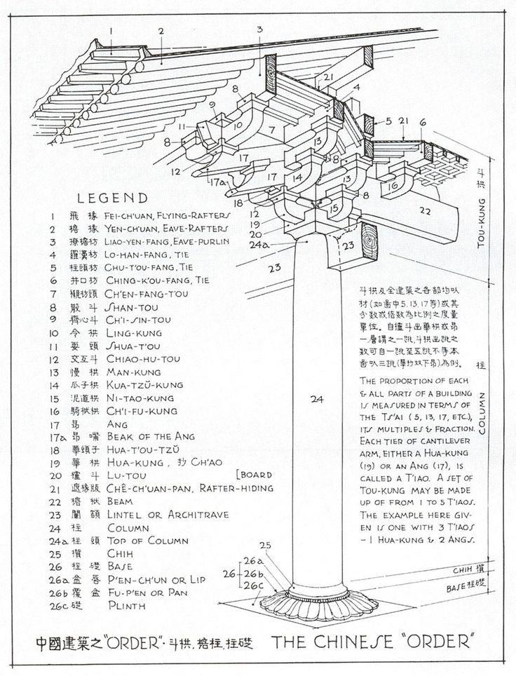 Chinese roof structure