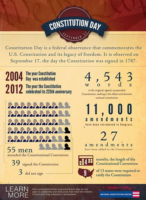 Today is the BICENQUASQUIGENARY of everyone's favorite founding document, a.k.a. the 225th Anniversary of the U.S. Constitution!    Celebrate Constitution Day at the National Constitution Center (free admission, folks!) or check out Constitution Daily's coverage!