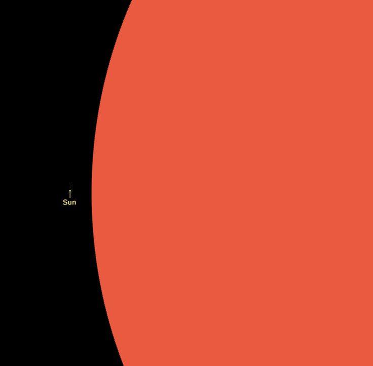 The Sun Vs VV Cephei. | Stardust | Pinterest