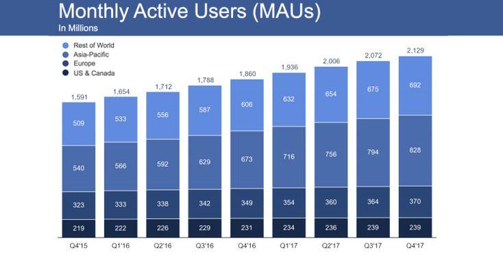 Facebook survives Q4 despite slowest daily user growth ever | TechCrunch