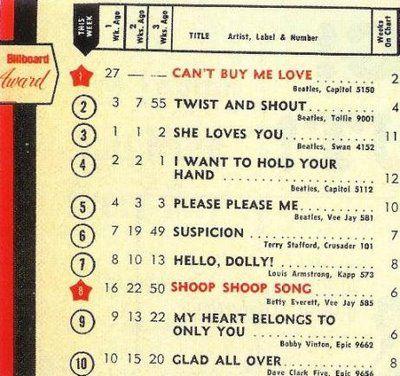 Best 25+ Top 10 music charts ideas on Pinterest Top chart songs - music chart