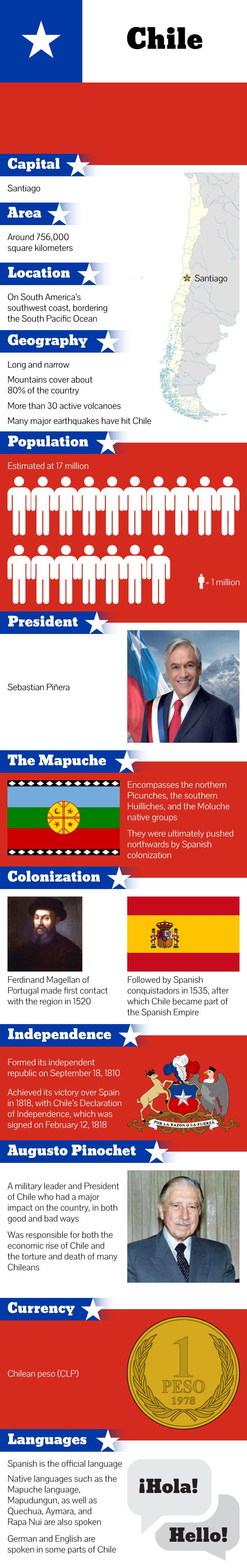 #Infographic FAST FACTS ABOUT CHILE #Chile