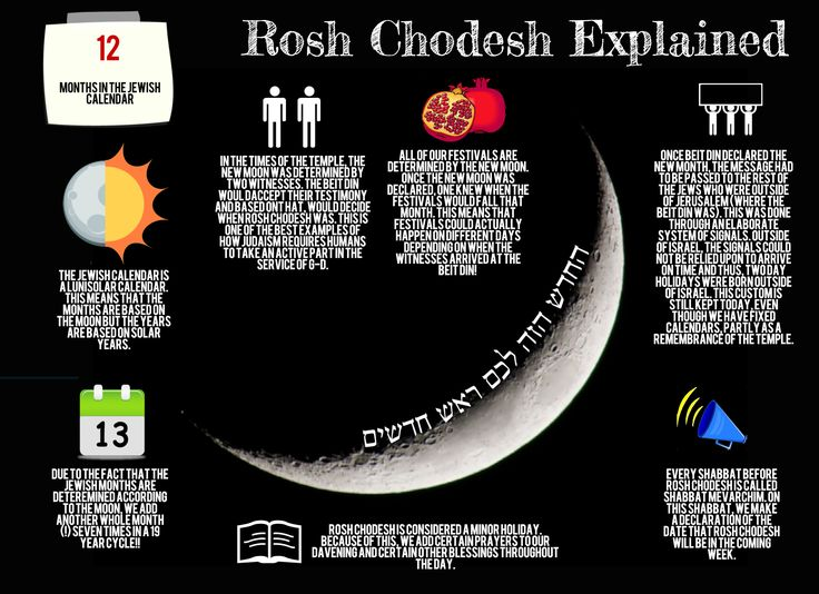 Infographic explaining various concepts related to Rosh Chodesh: The Jewish calendar, Shabbos Mevarchim, and how Rosh Chodesh used to be determined by the testimony of witnesses in the times of the Beis Hamikdash.
