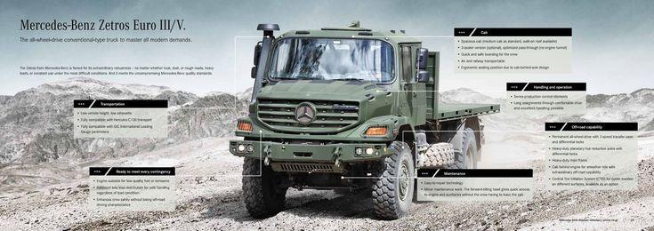 FDRA - Fuerza Terrestre: Vehículos militares: La nueva línea de Mercedes Benz