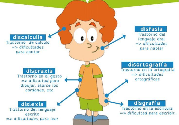 """Los « problemas específicos del lenguaje y del aprendizaje » reagrupa los trastornos """"DIS"""": dislexia, dispraxia, discalculia, disgrafia o la disortografia"""