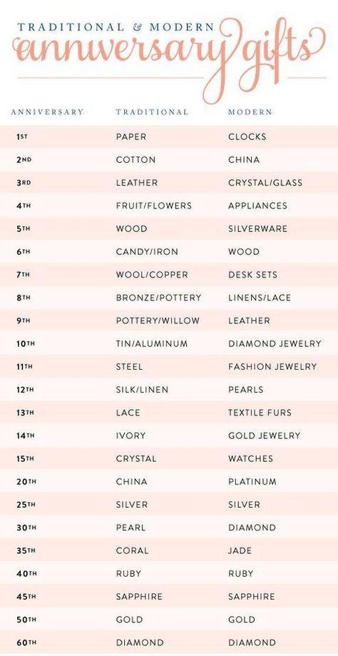 Best 25+ Second anniversary gift ideas on Pinterest | Cotton ...