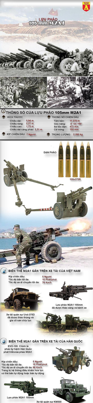 [Infographic] Loại pháo chủ lực giúp Việt Nam thắng Pháp tại Điện Biên Phủ lại do Mỹ sản xuất.