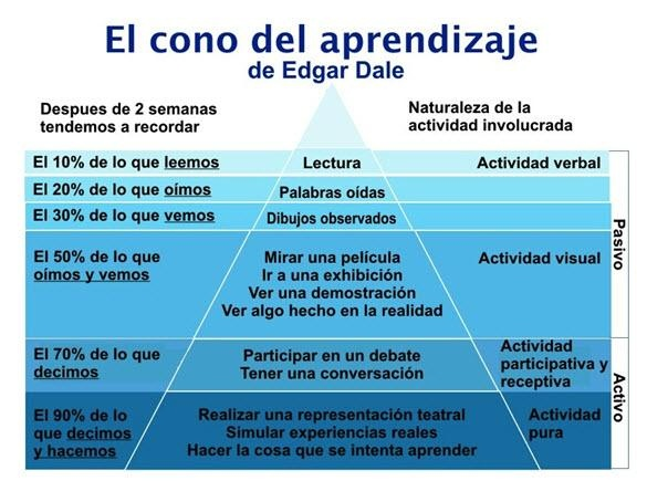 Pirámide del Aprendizaje, pura actividad: The Learnin, Aprendizaj Edgar, Education, Edgar, Cono Del, Aprendizaj De, El Cono, Edgar Dale, Childhood Education