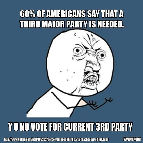 60% of Americans want a 3rd party. In the recent Virginia elections, 90% of them chickened out and voted for the lesser of the two evils. Man-up America. Don't waste your vote. Vote LIBERTARIAN PARTY. www.LP.org/join  SOURCE: http://www.gallup.com/poll/165392/perceived-need-third-party-reaches-new-high.aspx  Wake the #SleepingGiant