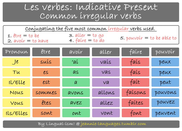 French Verb Conjugation Pdf