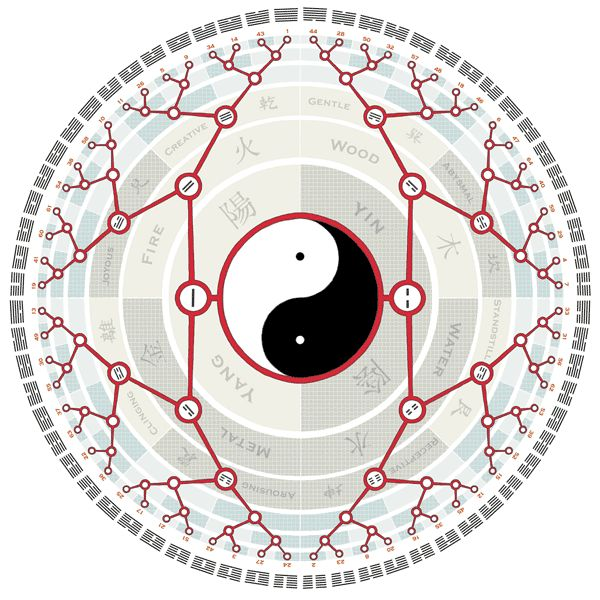 The-I-Ching-Mandala