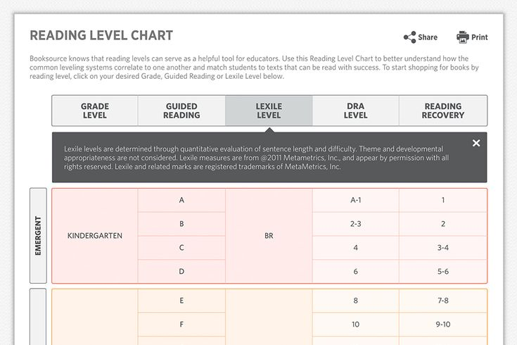 Top 10 Reasons to Love Booksource's NEW Reading Level Chart