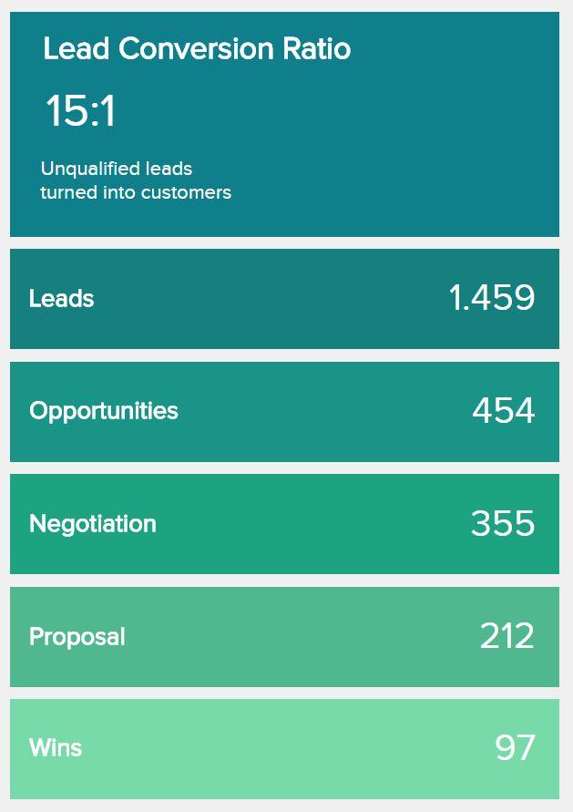 Best  Sales Dashboard Ideas On   Analytics Dashboard