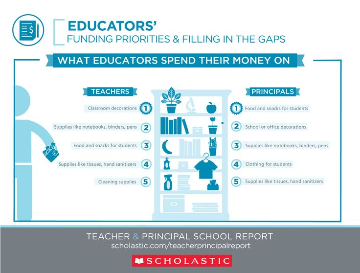 Image result for what educators spend their money on scholastic