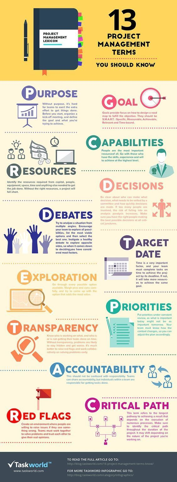 2574 best project management images on pinterest thirteen project management terms you should know 1betcityfo Images