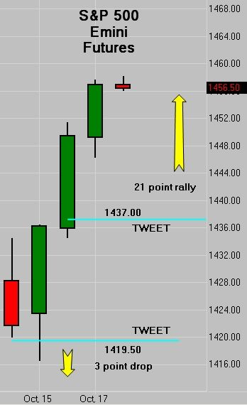 Options on futures trading hours
