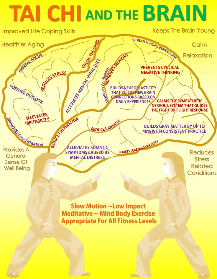 Tai Chi and The Brain - #TaiChi #Taijiquan