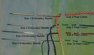 Matching the correct embroidery needle with your embroidery thread makes stitching a pleasure, says Laura Wasilowski.